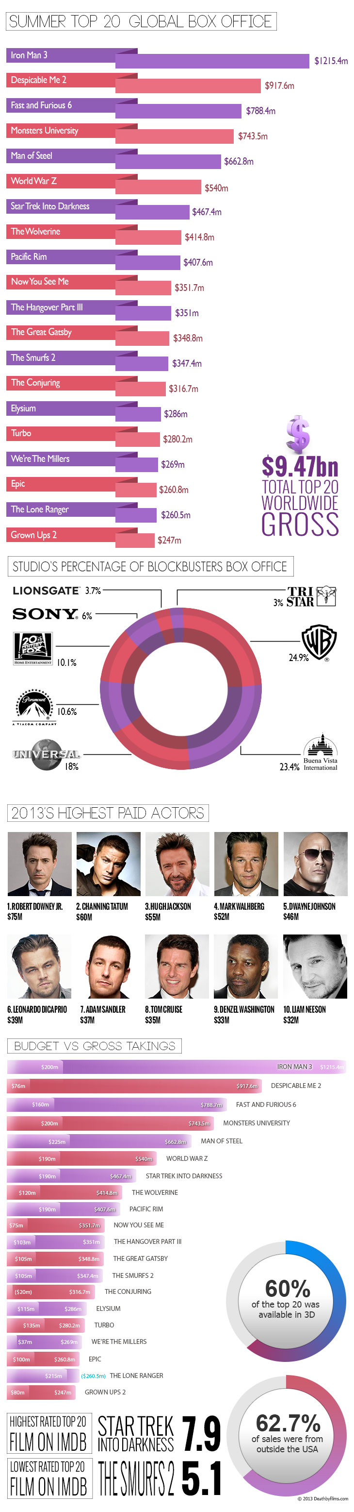 An inforgraphic showing the top 20 biggest blockbusters of the 2013 summer season